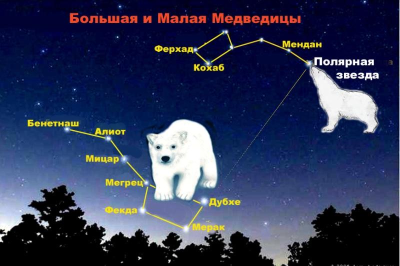 «Полярная звезда» в созвездии Малой Медведицы. Это самая яркая звезда в небесном своде, видимая невооруженным глазом и ближайшая к оси вращения Земли.